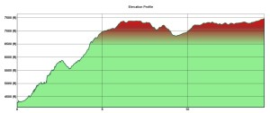 West Rim Hike up Elevation Change Profile